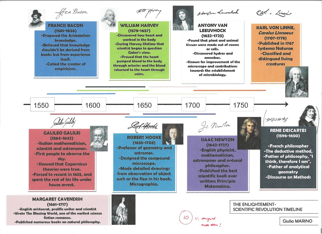 Science Revolution Timeline Pictures to Pin on Pinterest ...