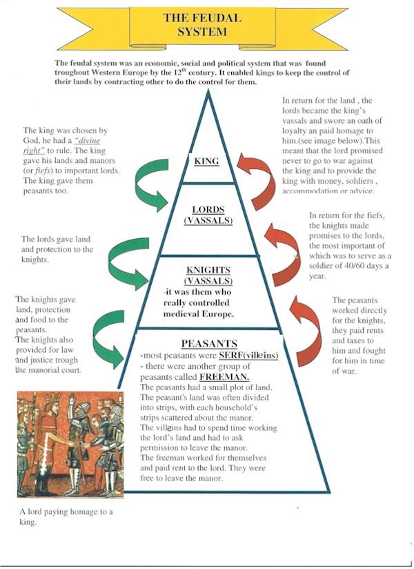Printable Worksheets feudalism worksheets : International School History - European School History and Human ...